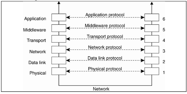 Communication ( Sistem Terdistribusi )