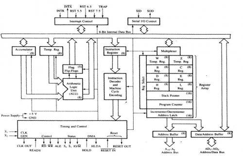 block diagram of microprocessor functions