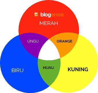 Pengertian warna primer sekunder tersier netral contohnya pengertian warna primer sekunder tersier netral dan contoh ccuart Gallery