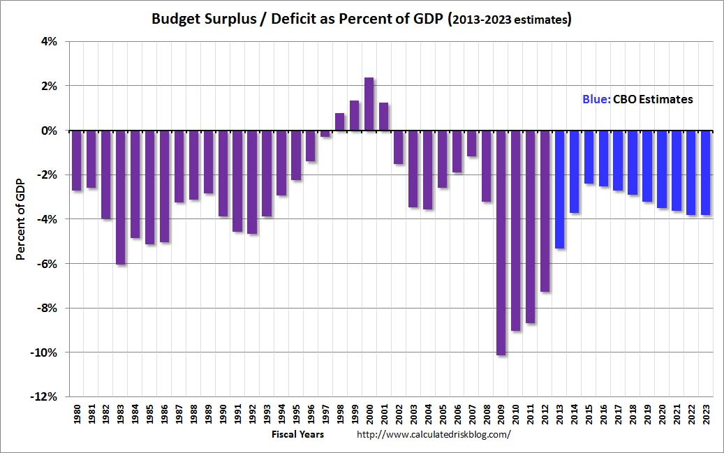 Calculated risk cbo deficit to decline to 2 4 of gdp in fiscal 2015