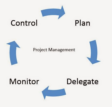 Project Management in PRINCE2