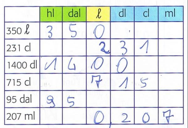 Amato didattica matematica scuola primaria: Composizione e scomposizione  DJ62