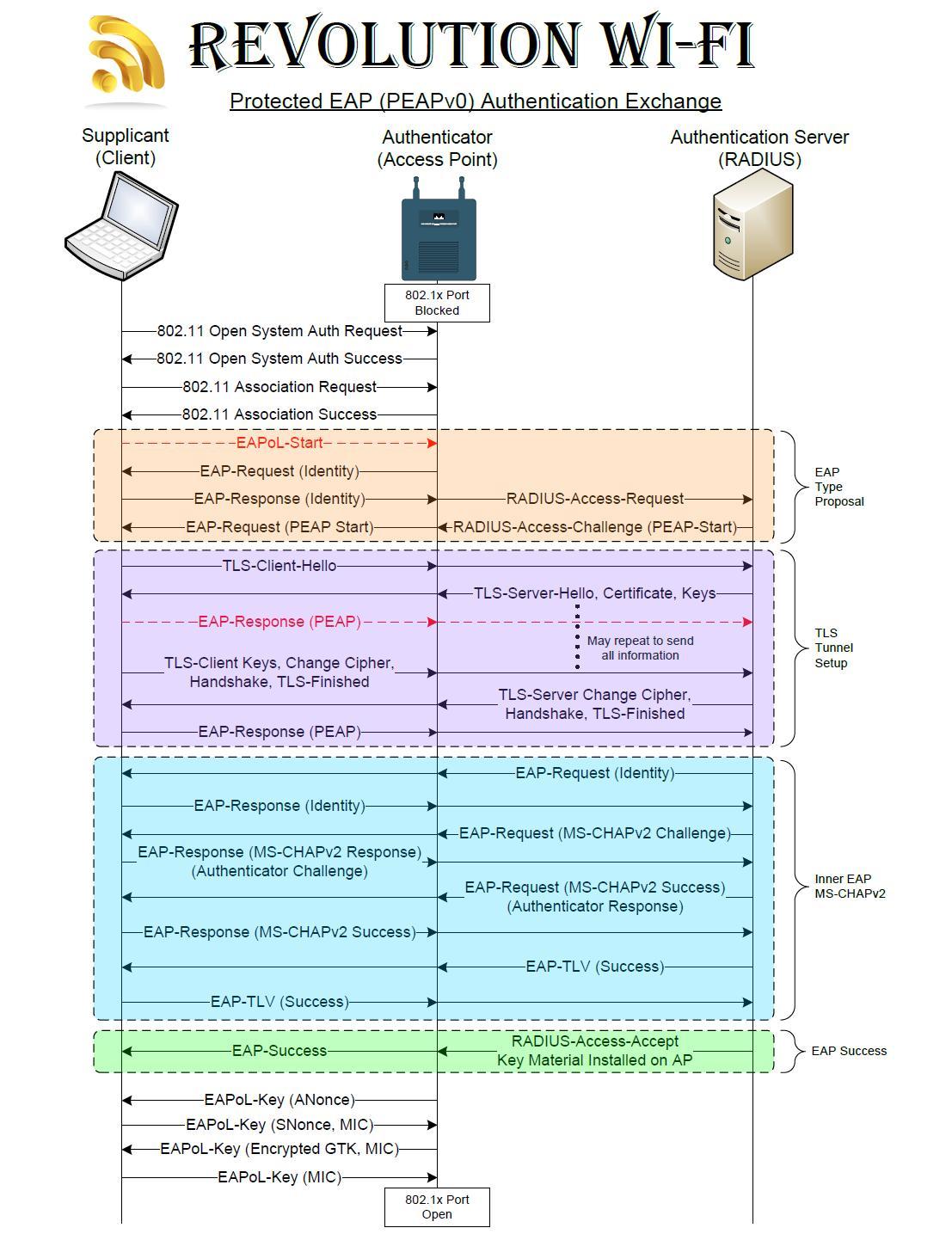 Security Wireless 8021x