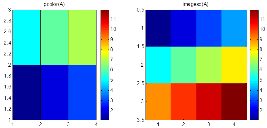 Corner: Difference between pcolor() and imagesc() in Matlab