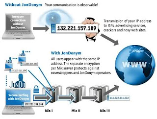 Internet and Businesses Online: Free Private Proxy Server