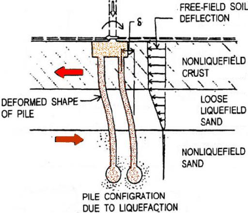 Mechanism of pile failure due to liquefaction during earthquake