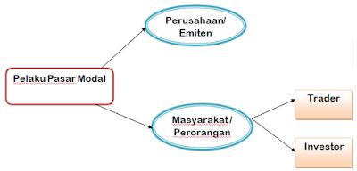 Belajar trading sistematis