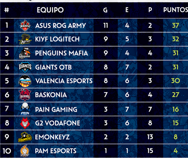 Dos equipos luchan por no descender en la liga de honor de LoL