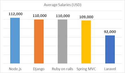 Node.js Average Salary Comparison