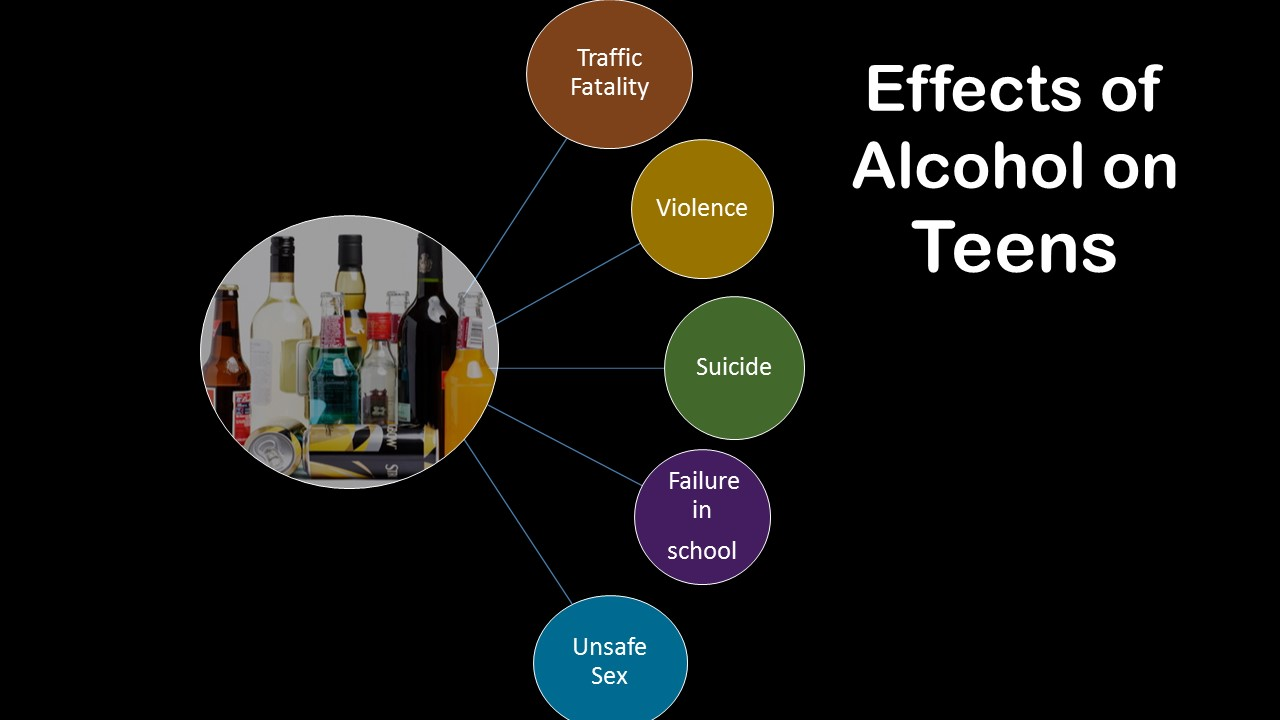 alcoholism in youth Prevalence of use, abuse, & dependence evaluating the prevalence rates of substance use, abuse, and dependence is important because these rates document patterns of problems among youth alcohol.