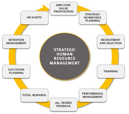 importance of shrm in an organisation