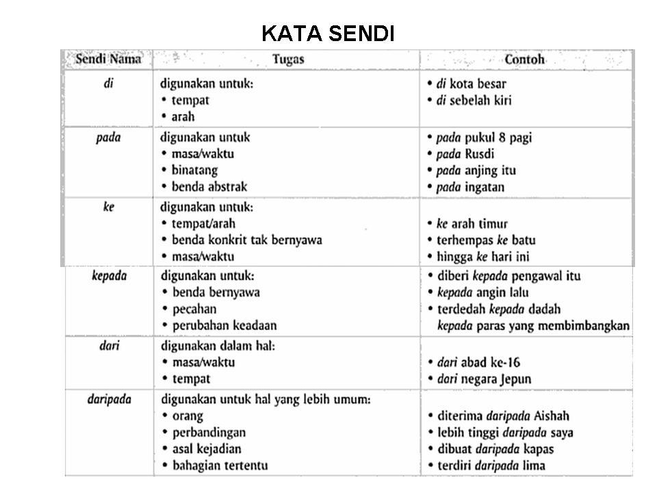 Bahasa Melayu Tahun 2 Lessons Tes Teach
