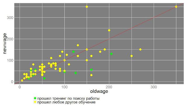 Оценка эффективности тренингов по развитию навыков поиска работы