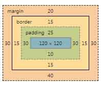Skema Penggambaran Margin, Padding Dan Border