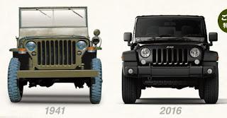 ジープ ラングラー 75年前のモデルと比較した画像