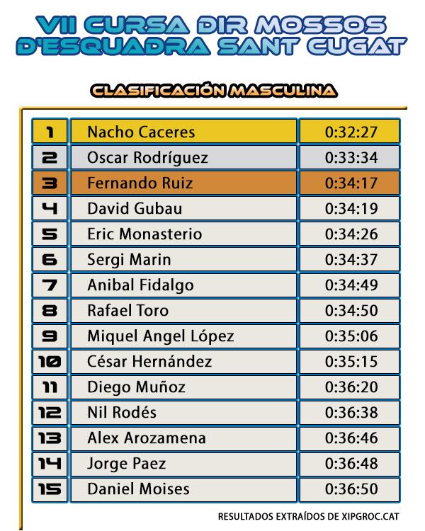 Clasificación Masculina - Cursa DiR Mossos d'Esquadra Sant Cugat del Vallès 2015