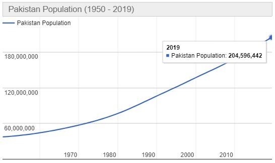 Jumlah Penduduk Pakistan