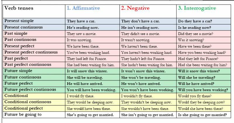 Here    chart which summarises the english verb tense system also click on rh clickonenglishspot