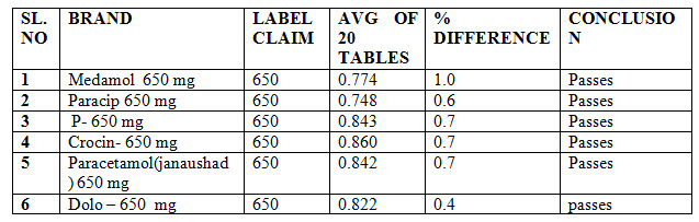 Weight variation studies of marketed paracetamol products