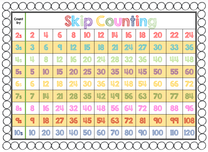 Skip Counting! | TJ Homeschooling