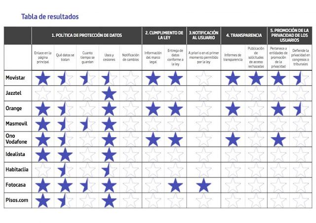 Tabla de resultados del informe ¿Quién defiende tus datos (España)?.