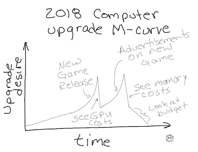 cartoon, amusedbits, humor, the M-curve