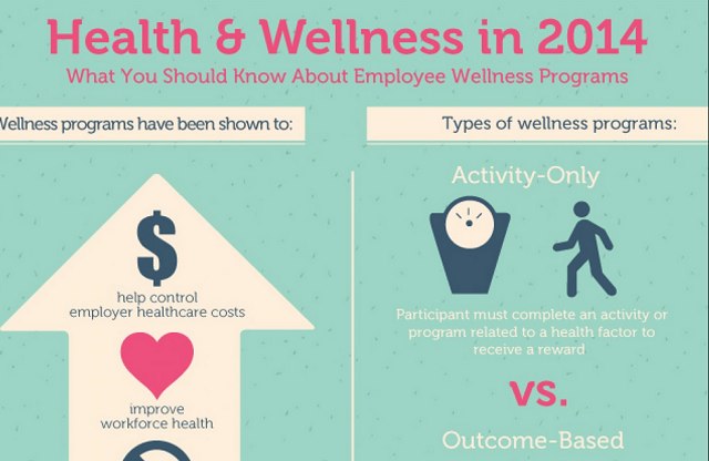 image:  What You Should Know About Employee Wellness Programs