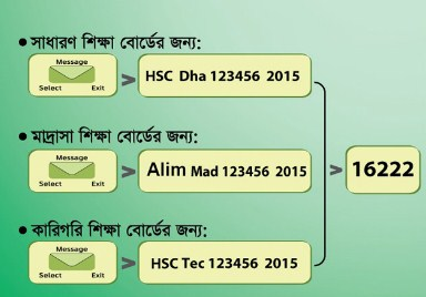 SSC HSC And Technical Board  Result SMS Format System