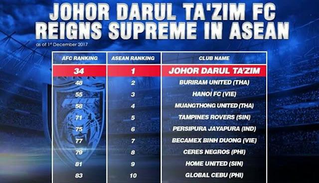 Johor Darul Takzim Kini Nombor 1 AFC Ranking Zon Asean