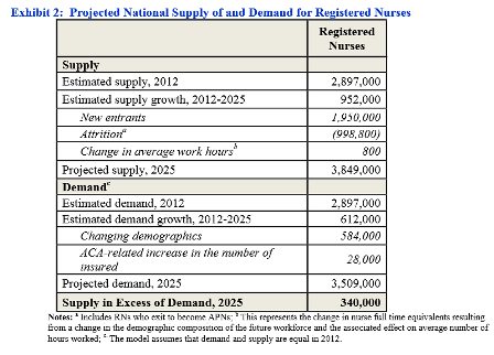 Projected Supply and Demand for Registered Nurses