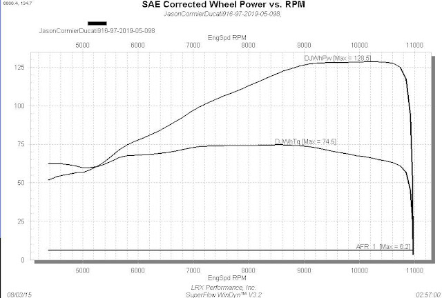 Ducati High Compression 996 SPS Dyno Graph