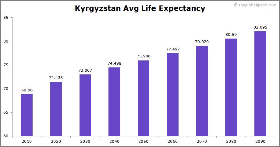 Kyrgyzstan  Avg Life Expectancy