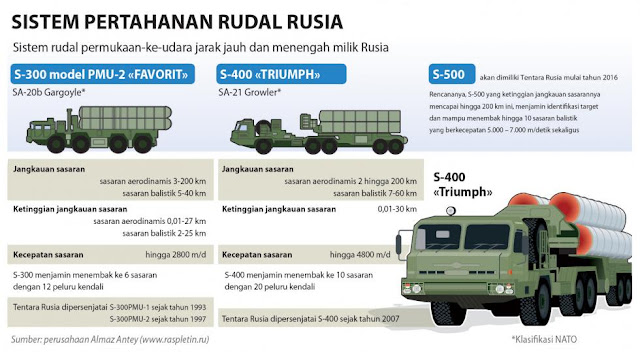 Rusia Kirimkan Rudal S-300 Tahap Pertama Untuk Iran