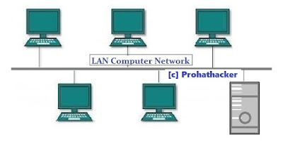 Type of Computer Networks - 1