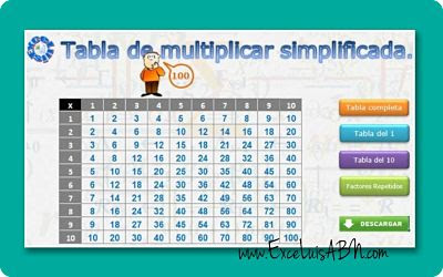 Tablas de multiplicar simplificadas.