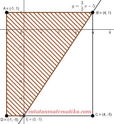 Hasil perkalian semua bilangan yang memenuhi 3√x=21+3√x adalah …. Pembahasan Soal Simak Ui 2018 Matematika Dasar Kode 638 Catatan Matematika