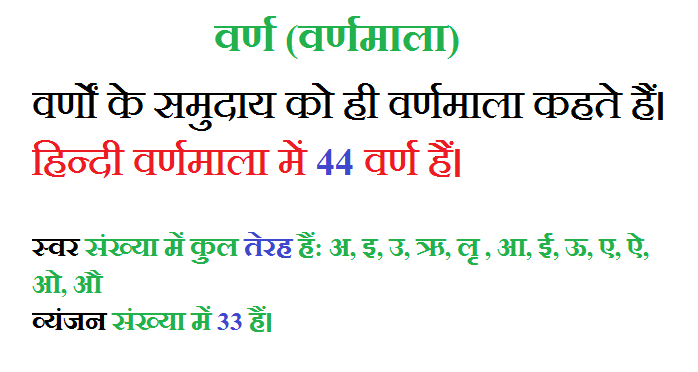 Hindi me varno Ki Sankhya