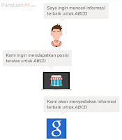 Content Marketing Dan Seo