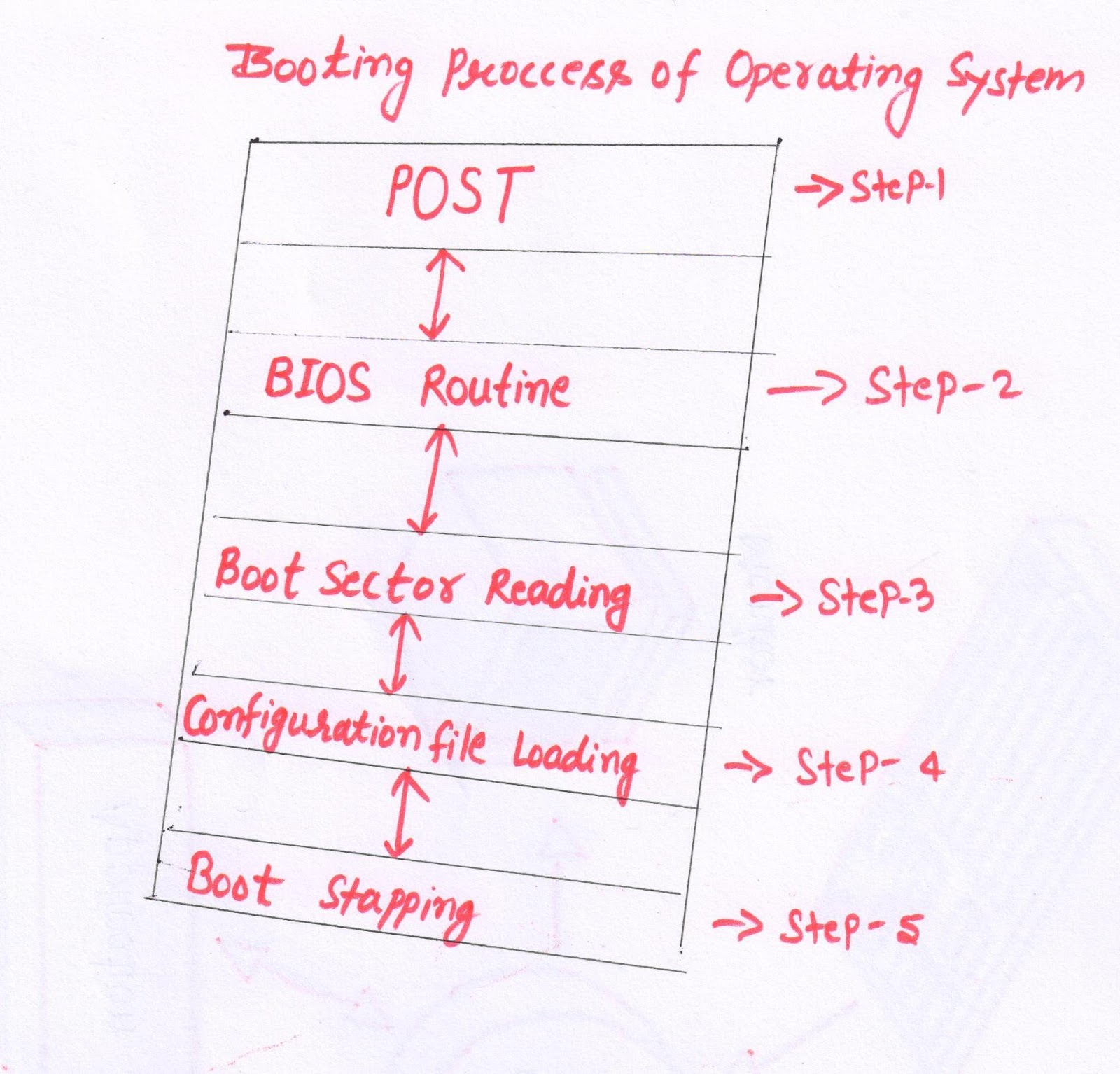 hight resolution of booting process diagram