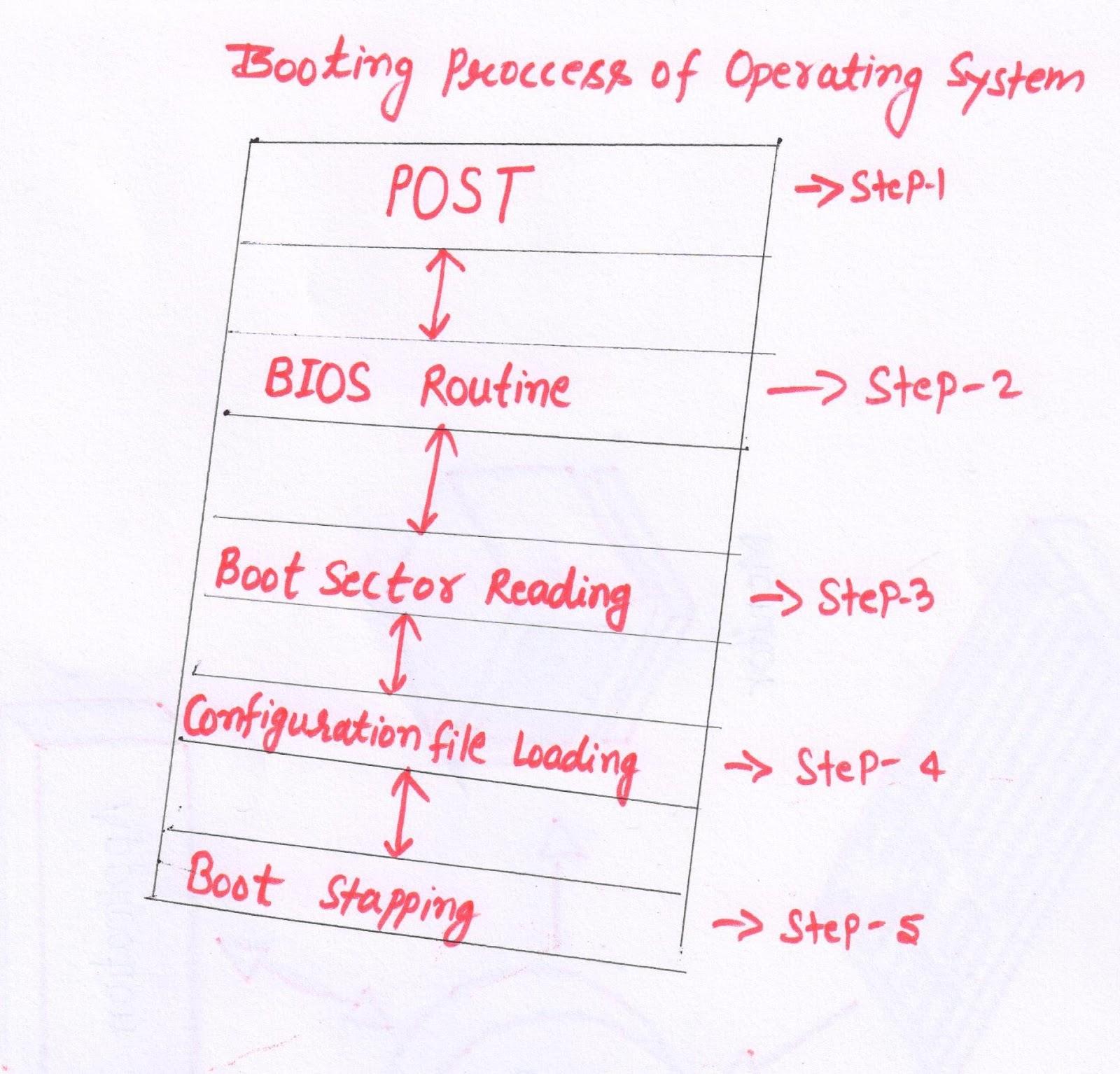 booting process diagram [ 1600 x 1534 Pixel ]