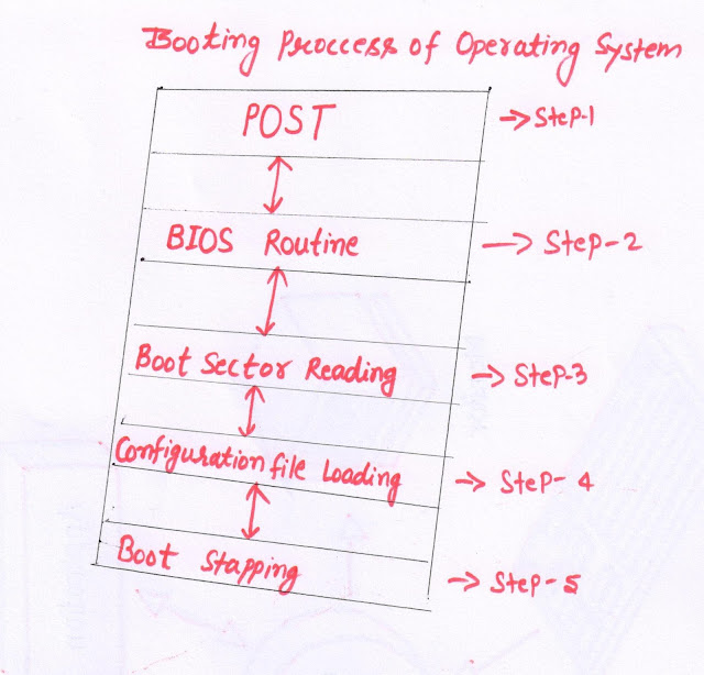 diagram of booting process of Operating system,step involve in booting process,booting prrocess diagram,picture of booting process,