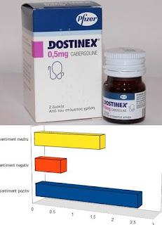 dostinex pareri forumuri pretul reducerii prolactinei