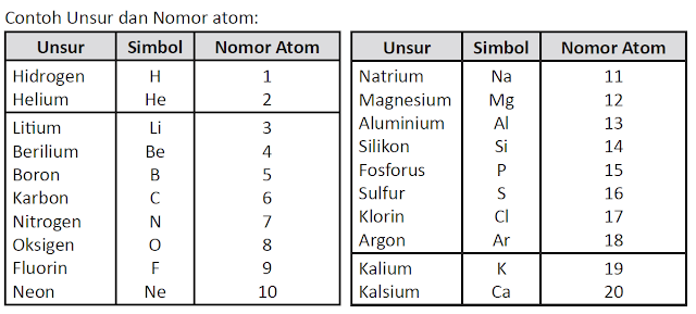 contoh unsur dan nomor atom