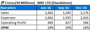 analysis of indian tyre manufacturer mrf Tyre major mrf limited has recently released the perfinza range of luxury and premium tyres, making this the first tyre made by any indian company to be approved by a leading global luxury.