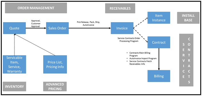 Oracle Applications: Quote to Order Process Flow Diagram