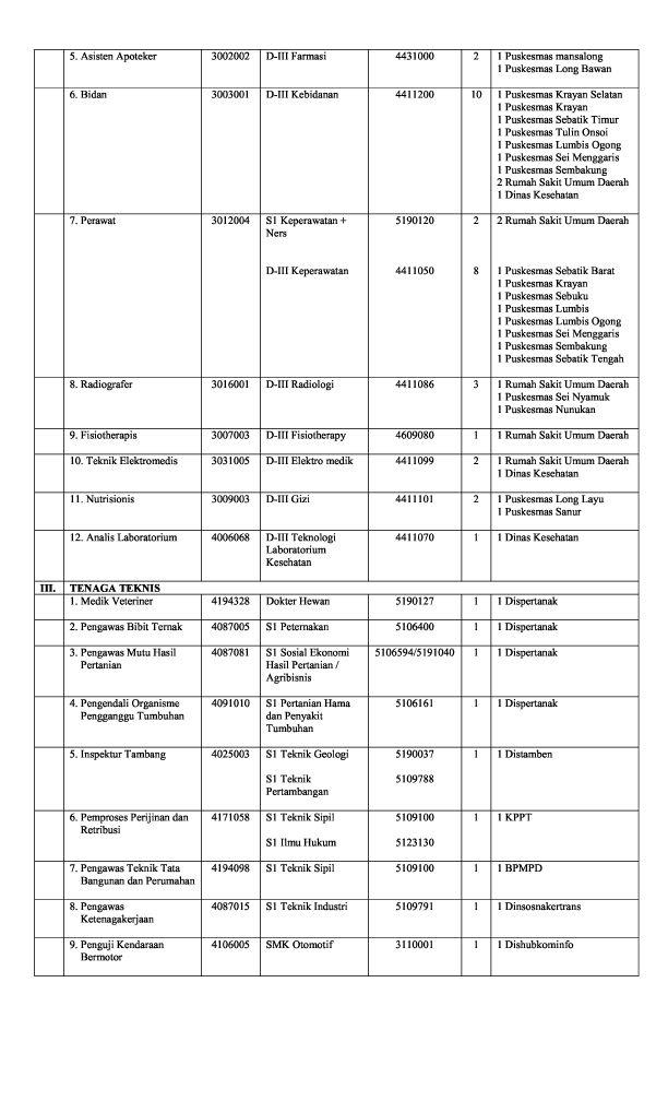 Persyaratan Pendaftaran Cpns Kab Jember September 2013  Cpnsd 2013 Kabupaten Nunukan Lowongan Kerja Cpns Dan Bumn