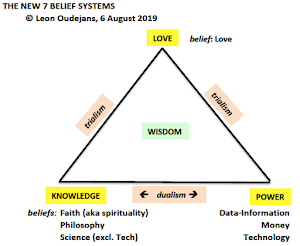 the 7 Belief systems (2019): Love, Data/Info, Faith, Money, Philosophy, Science and Technology