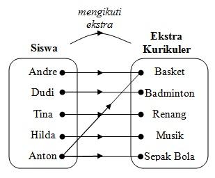Pengertian relasi cara menyatakan relasi dan contoh soalnya diagram panah berikut pengertian relasi cara menyatakan relasi dan contoh soalnya ccuart Choice Image