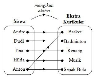 Pengertian relasi cara menyatakan relasi dan contoh soalnya dalam diagram panah berikut pengertian relasi cara menyatakan relasi dan contoh soalnya ccuart Images