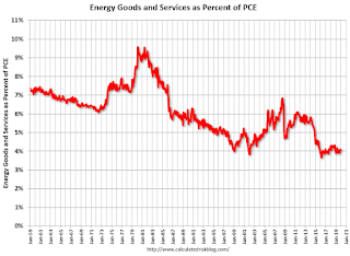 Energy Expenditures as Percent of GDP